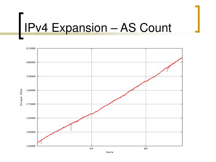 IPv4 Expansion – AS Count