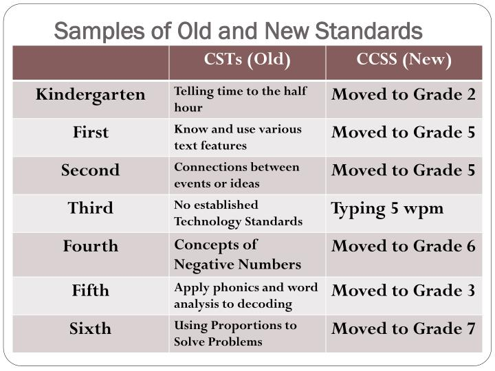 Samples of Old and New Standards