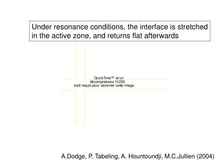 Under resonance conditions, the interface is stretched