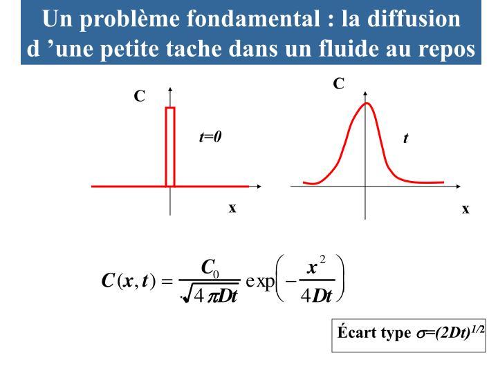 Un problème fondamental : la diffusion d'une petite tache dans un fluide au repos