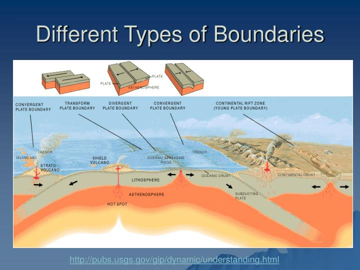 Different Types of Boundaries