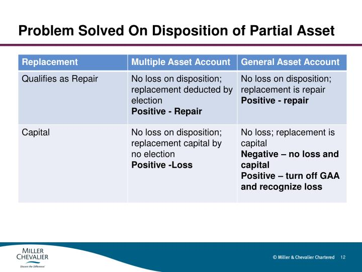 Problem Solved On Disposition of Partial Asset