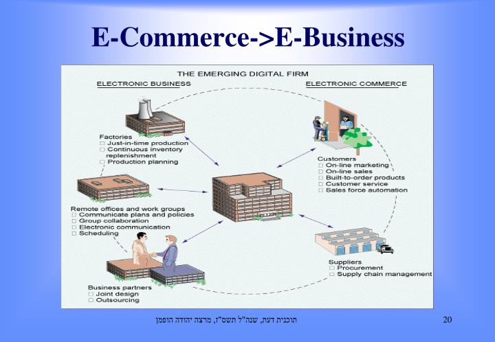 E-Commerce->E-Business