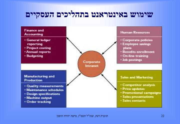 שימוש באינטראנט בתהליכים העסקיים