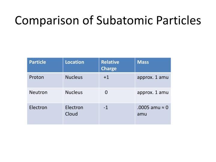 Comparison of Subatomic Particles