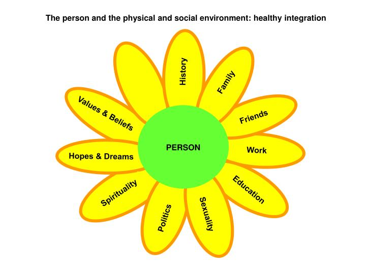 The person and