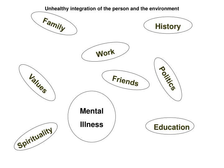 Unhealthy integration of the person and the environment