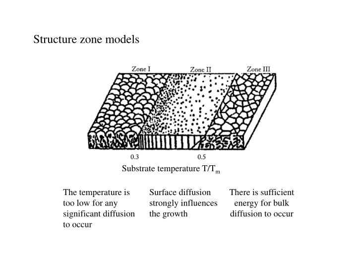 Structure zone models