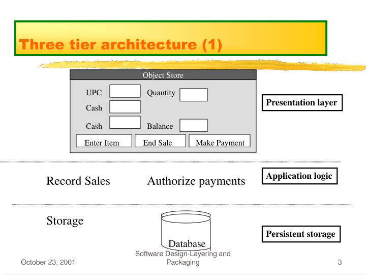 Three tier architecture 1