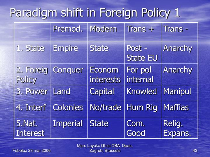 Paradigm shift in Foreign Policy 1