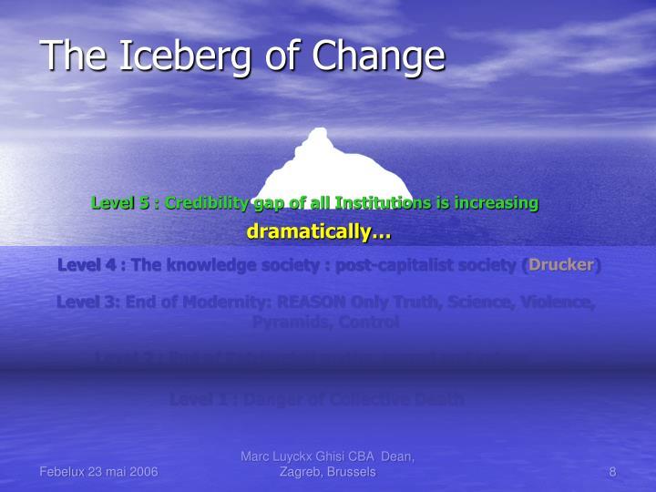 The Iceberg of Change