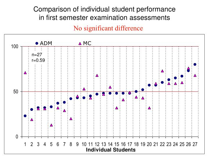Comparison of individual student performance