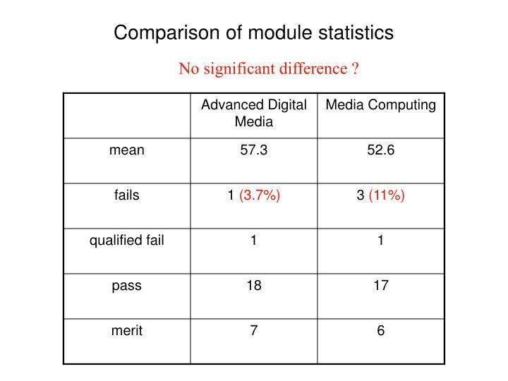 Comparison of module statistics