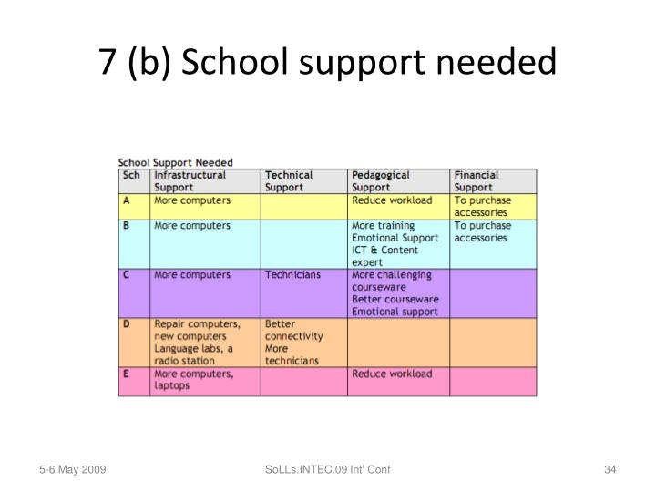7 (b) School support needed