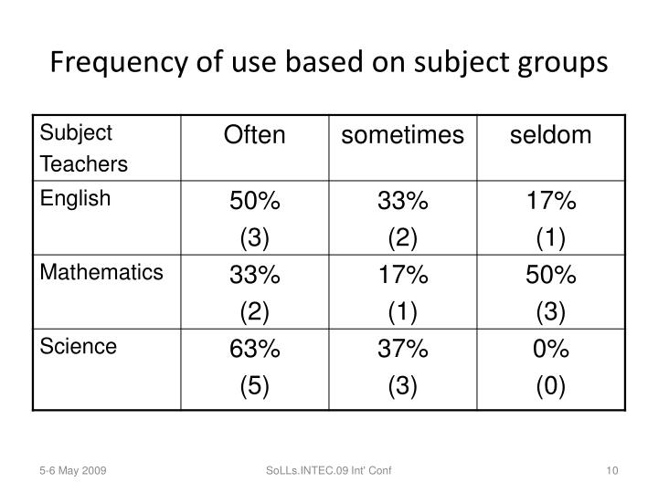 Frequency of use based on subject groups