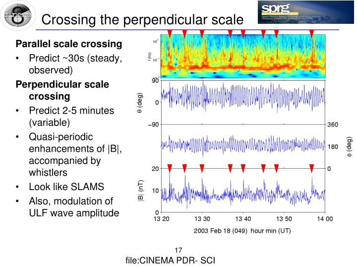 Crossing the perpendicular scale