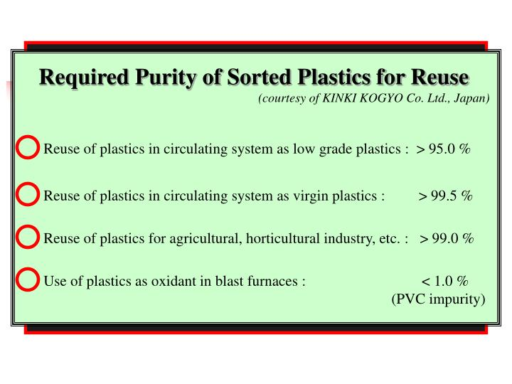 Required Purity of Sorted Plastics for Reuse