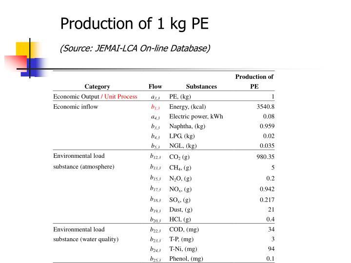 Production of 1 kg PE
