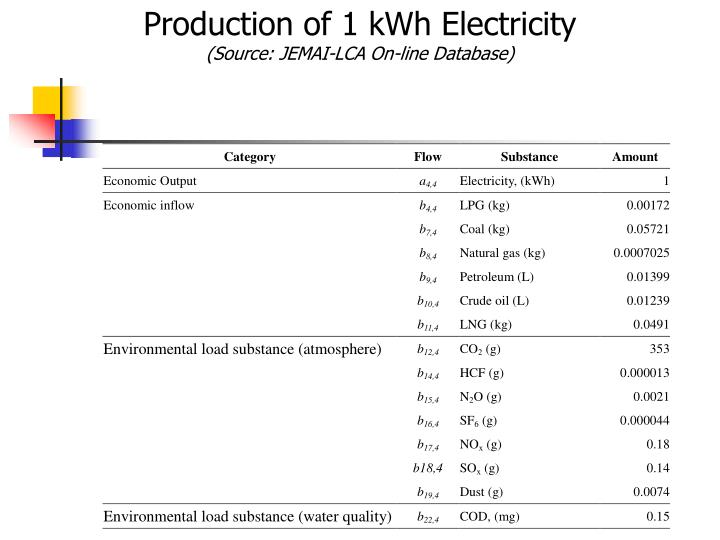Production of 1 kWh Electricity