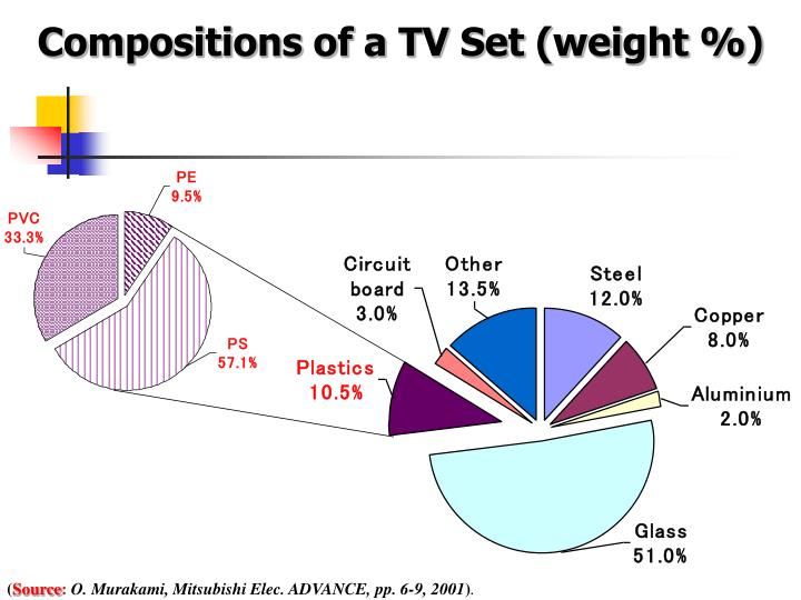 Compositions of a TV Set (weight %)