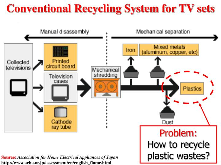 Conventional Recycling System for TV sets