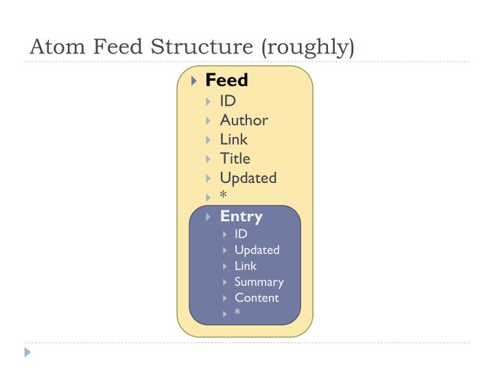 Atom Feed Structure (roughly)