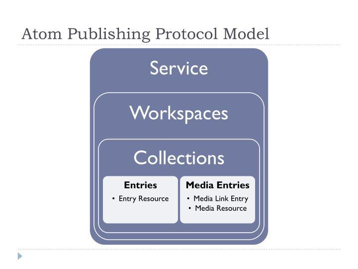 Atom Publishing Protocol Model