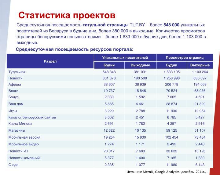 Статистика проектов