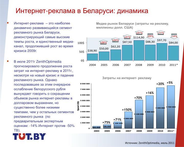 Интернет-реклама в Беларуси: динамика