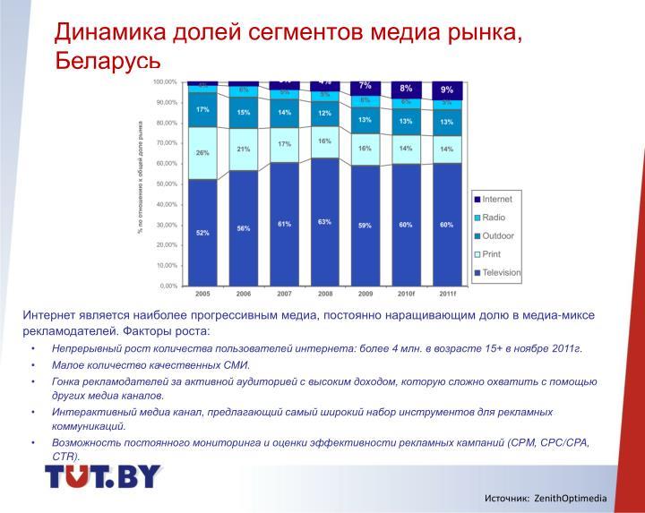 Динамика долей сегментов медиа рынка, Беларусь