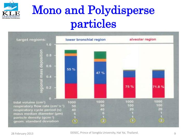 Mono and Polydisperse particles