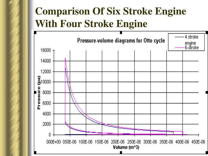 ppt six stroke engine powerpoint presentation id 6082410 4 stroke internal combustion engine comparison of six stroke engine with four stroke engine