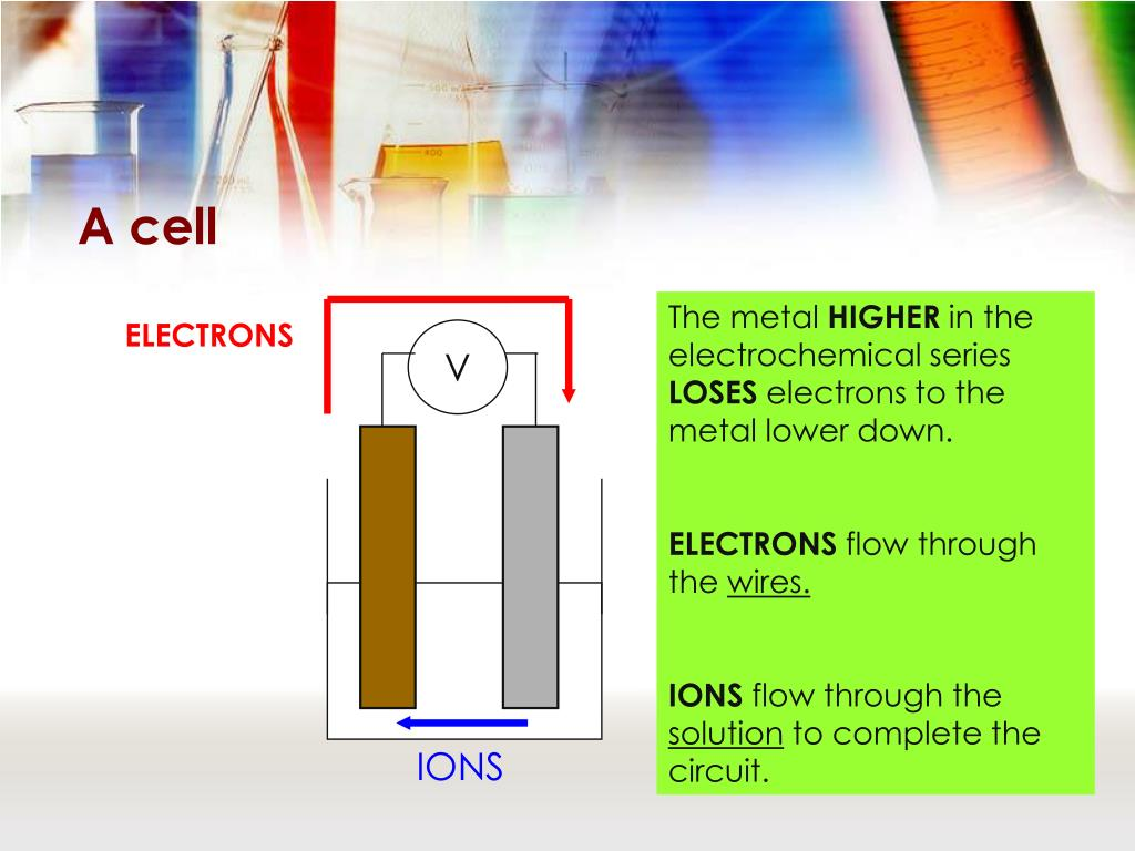 PPT - The Electrochemical Series PowerPoint Presentation