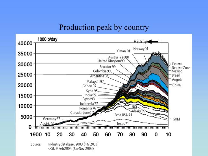 Production peak by country