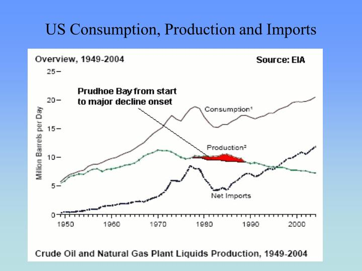 US Consumption, Production and Imports
