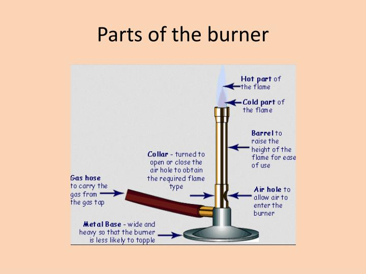 Parts of the burner