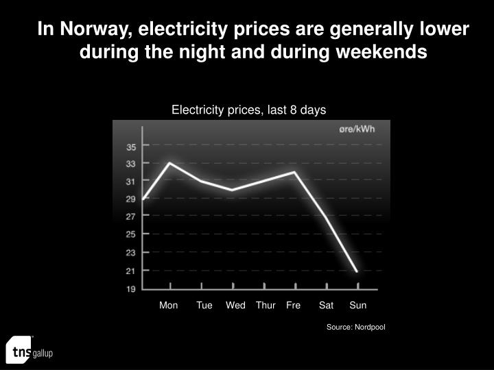 In Norway, electricity prices are generally lower