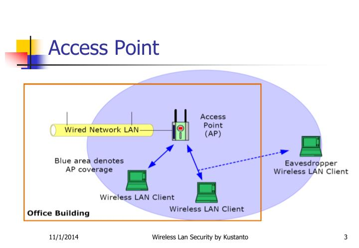 Access point