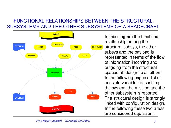 FUNCTIONAL RELATIONSHIPS BETWEEN THE STRUCTURAL SUBSYSTEMS AND THE OTHER SUBSYSTEMS OF A SPACECRAFT
