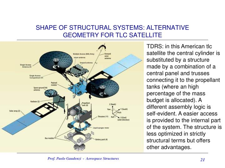 SHAPE OF STRUCTURAL SYSTEMS: ALTERNATIVE GEOMETRY FOR TLC SATELLITE