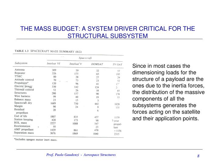 THE MASS BUDGET: A SYSTEM DRIVER CRITICAL FOR THE STRUCTURAL SUBSYSTEM