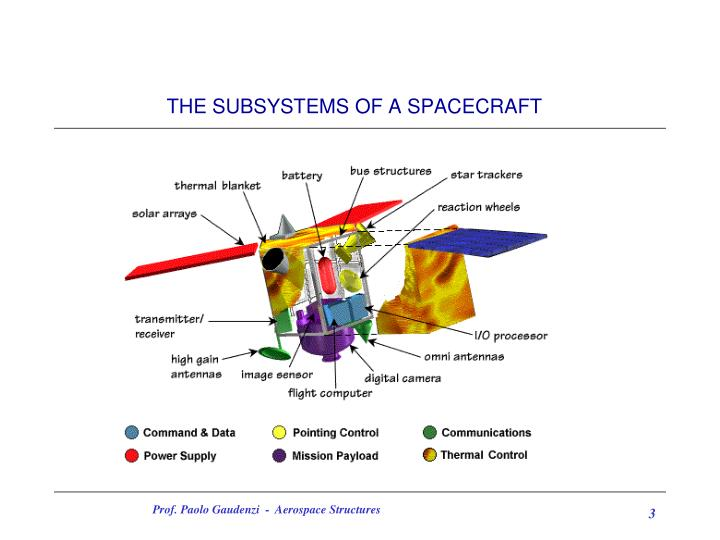 The subsystems of a spacecraft