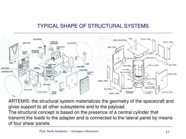 TYPICAL SHAPE OF STRUCTURAL SYSTEMS
