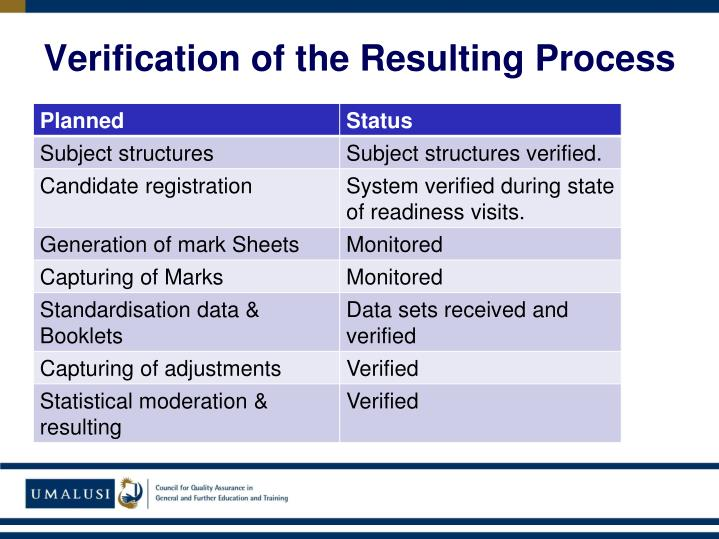 Verification of the Resulting Process
