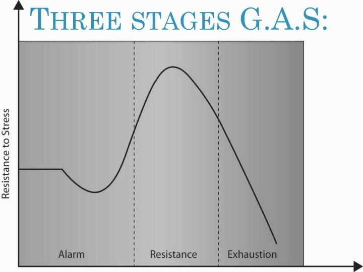 Three stages G.A.S: