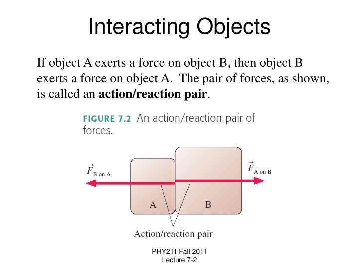 Interacting Objects