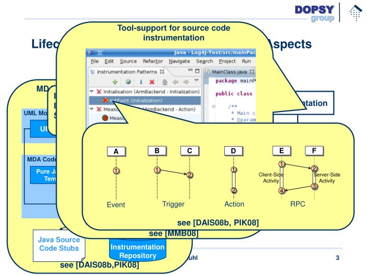 Lifecycle support for qos management aspects