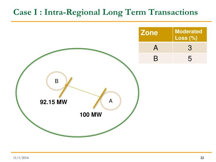 Case I : Intra-Regional Long Term Transactions