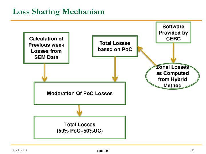 Loss Sharing Mechanism
