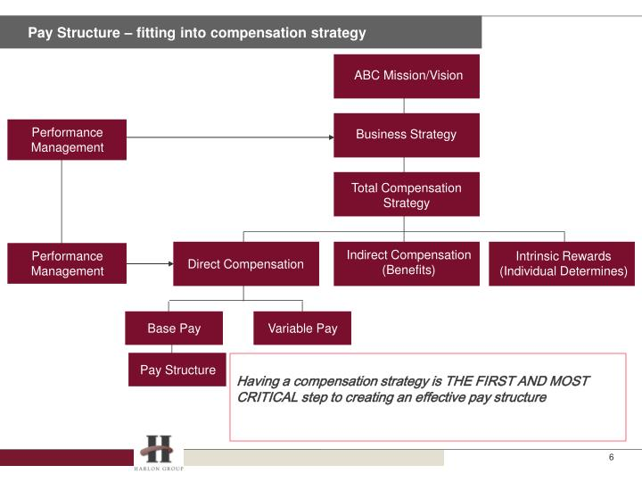 Pay Structure – fitting into compensation strategy